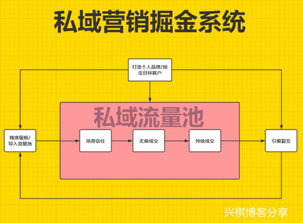 私域营销掘金系统
